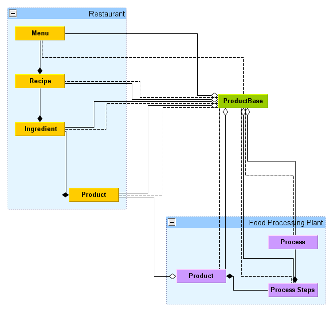 Generic data modelling of products in the entity framework ef generic data modelling of products in the entity framework ef database design forumfinder Gallery