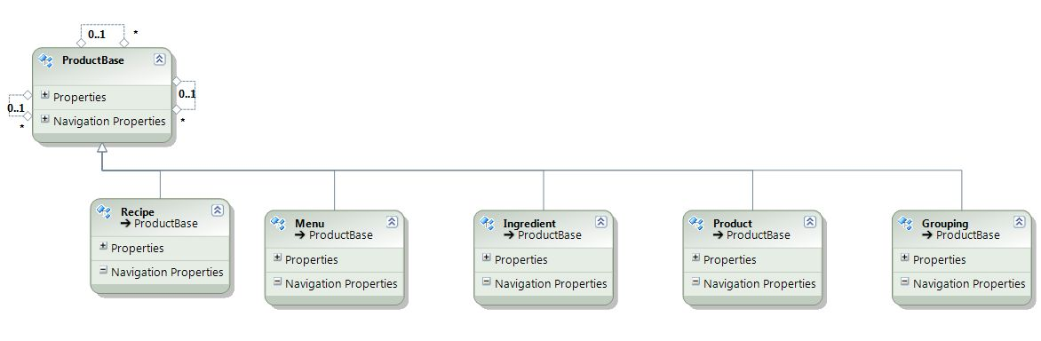 Generic data modelling of products in the Entity Framework (EF